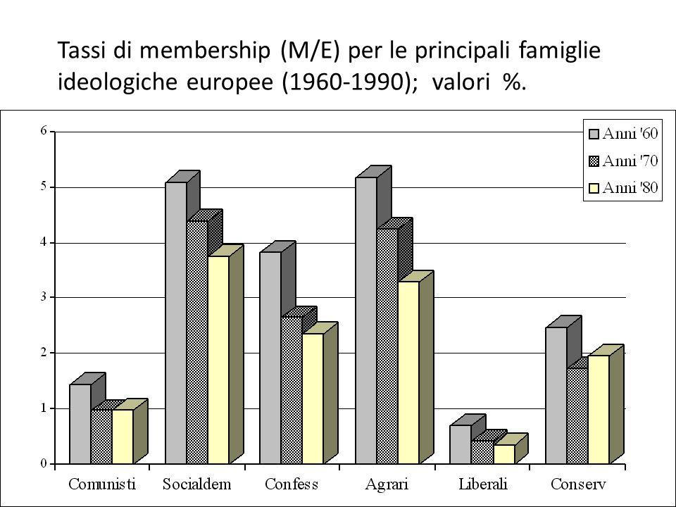 Tassi di membership (M/E) per le principali famiglie ideologiche europee (1960-1990); valori %.