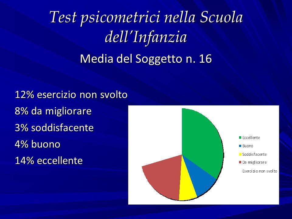 Test psicometrici nella Scuola dell'Infanzia Media del Soggetto n. 16 12% esercizio non svolto 8% da migliorare 3% soddisfacente 4% buono 14% eccellen