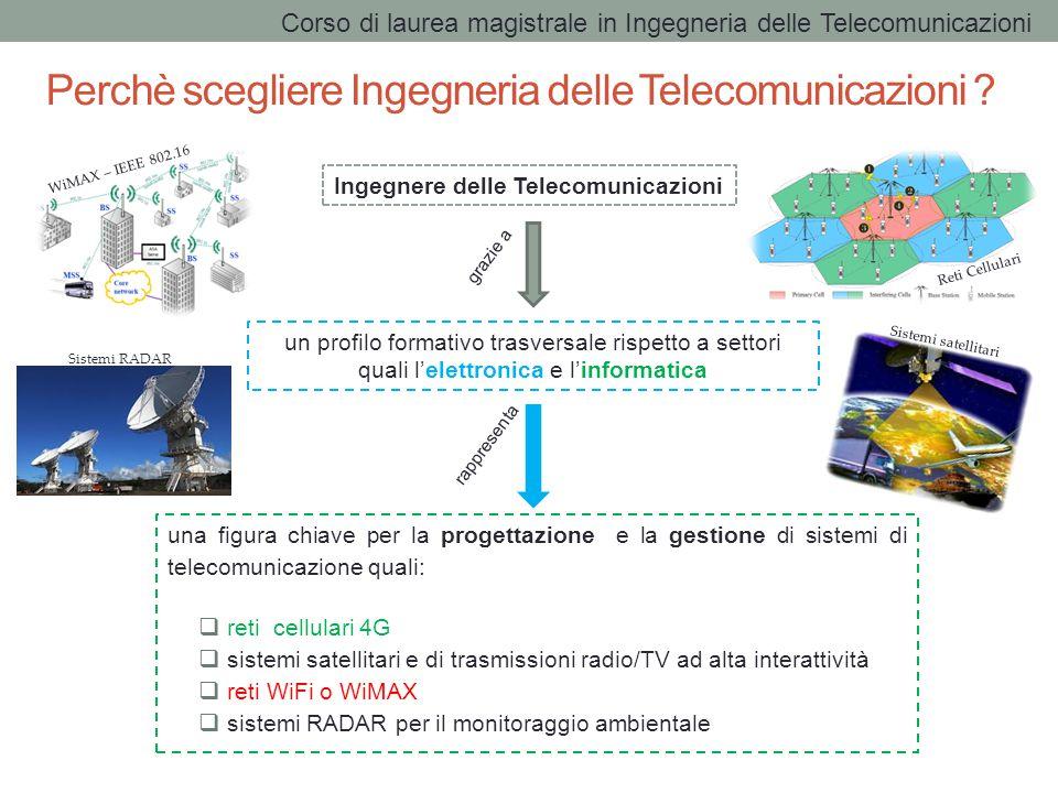Perchè scegliere Ingegneria delle Telecomunicazioni .