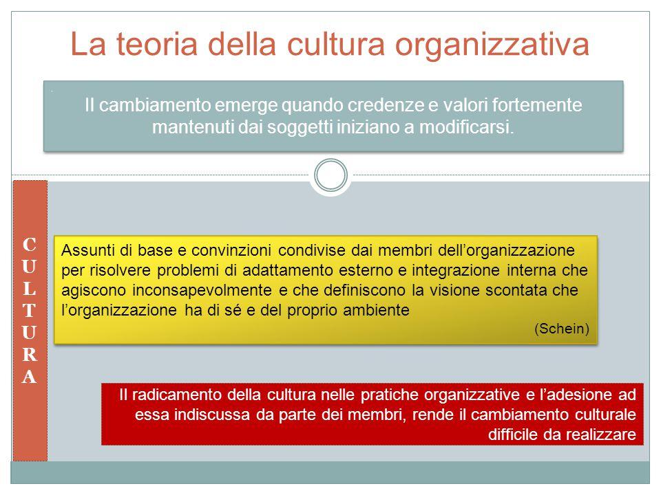 La teoria della cultura organizzativa. Il cambiamento emerge quando credenze e valori fortemente mantenuti dai soggetti iniziano a modificarsi.. Il ca