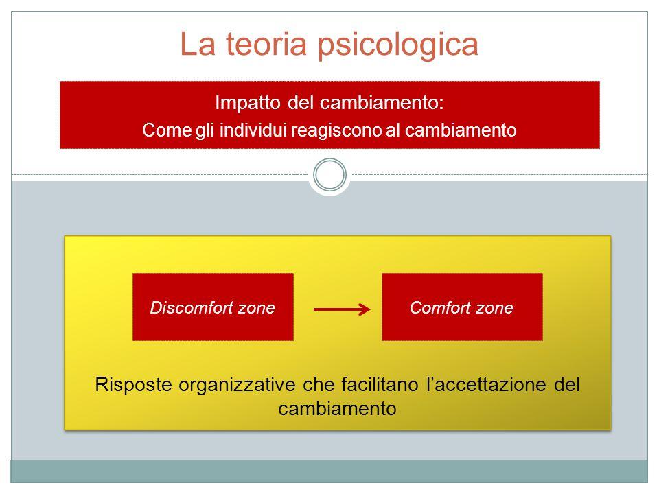 La teoria psicologica Risposte organizzative che facilitano l'accettazione del cambiamento Impatto del cambiamento: Come gli individui reagiscono al c
