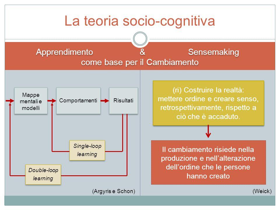 Apprendimento & Sensemaking come base per il Cambiamento Apprendimento & Sensemaking come base per il Cambiamento La teoria socio-cognitiva Mappe ment