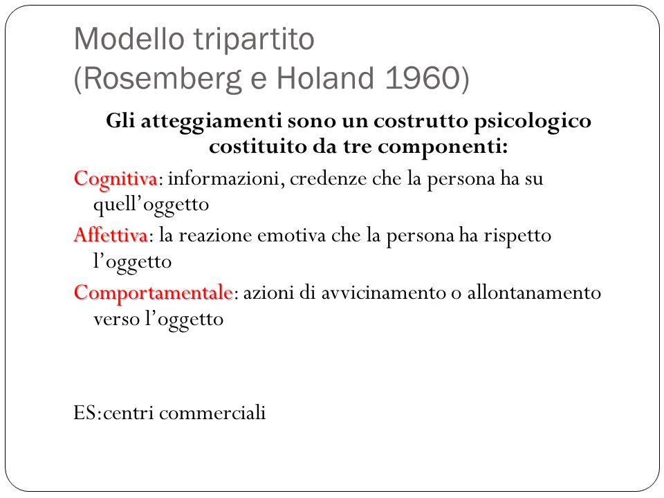 Modello tripartito (Rosemberg e Holand 1960) Gli atteggiamenti sono un costrutto psicologico costituito da tre componenti: Cognitiva Cognitiva: inform