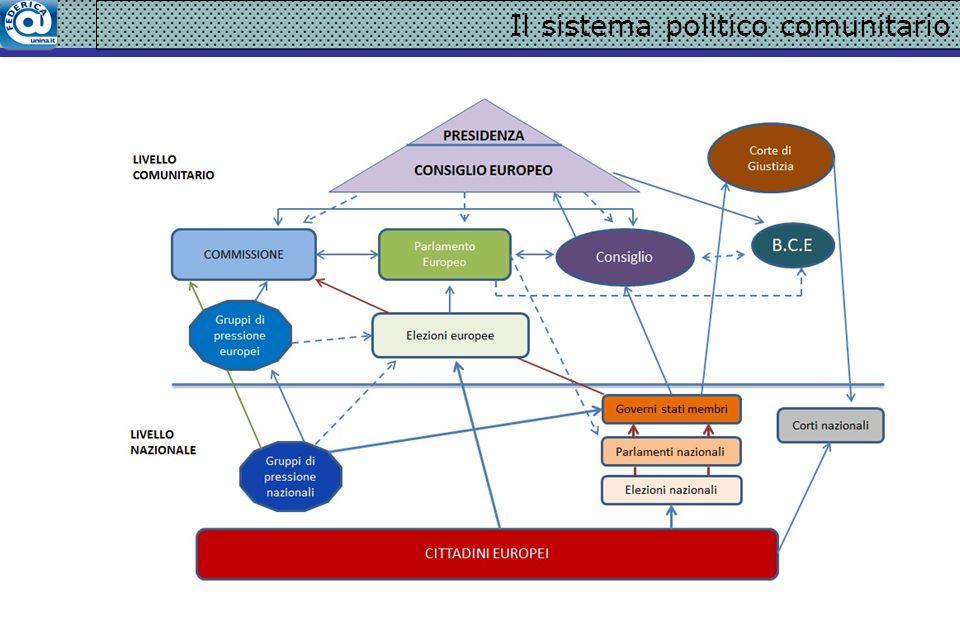 Il sistema politico comunitario