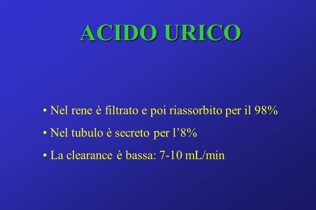 ACIDO URICO Nel rene è filtrato e poi riassorbito per il 98% Nel tubulo è secreto per l'8% La clearance è bassa: 7-10 mL/min