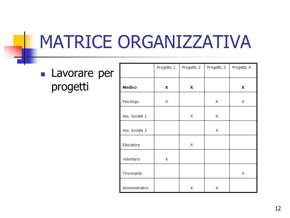 12 MATRICE ORGANIZZATIVA Lavorare per progetti Progetto 1Progetto 2Progetto 3Progetto 4 MedicoXXX PsicologoXXX Ass. Sociale 1XX Ass. Sociale 2X Educat