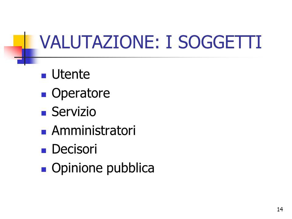 14 VALUTAZIONE: I SOGGETTI Utente Operatore Servizio Amministratori Decisori Opinione pubblica
