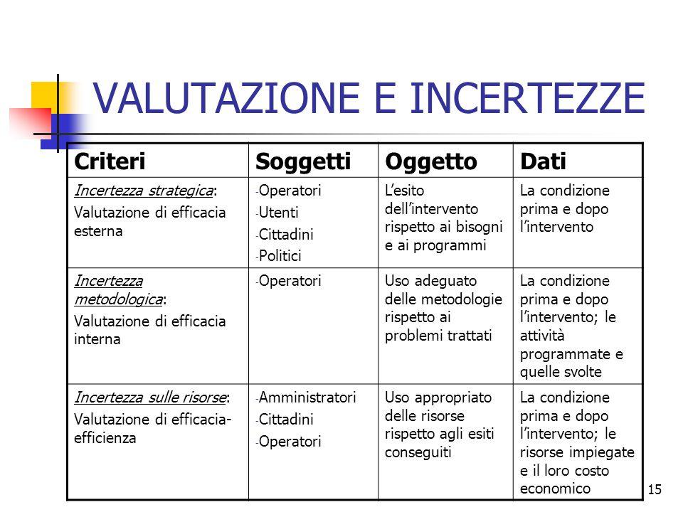 15 VALUTAZIONE E INCERTEZZE CriteriSoggettiOggettoDati Incertezza strategica: Valutazione di efficacia esterna - Operatori - Utenti - Cittadini - Poli