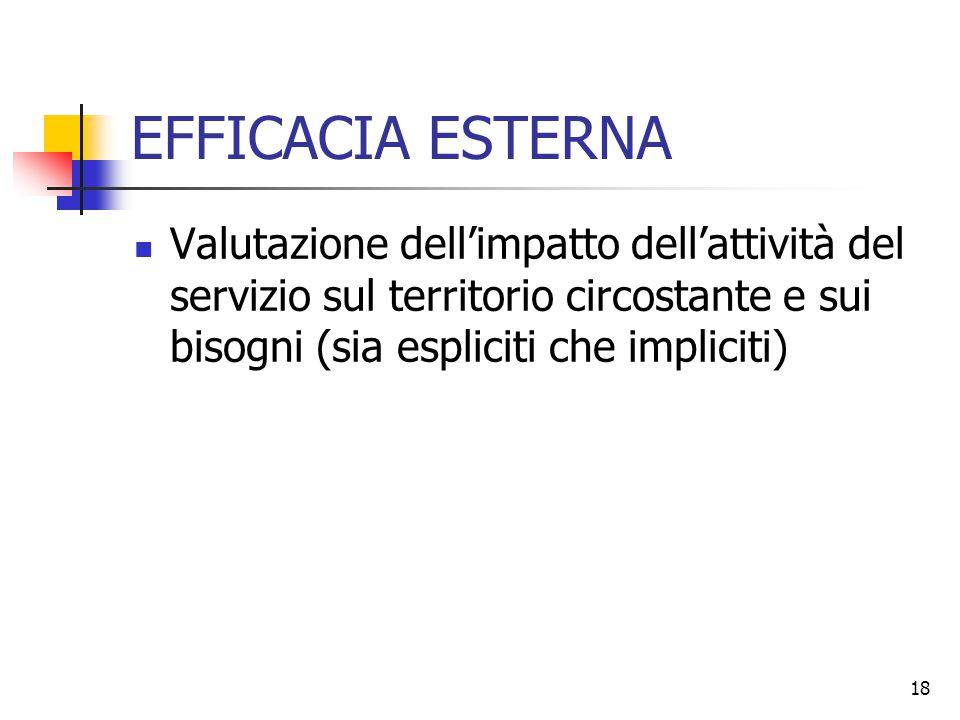 18 EFFICACIA ESTERNA Valutazione dell'impatto dell'attività del servizio sul territorio circostante e sui bisogni (sia espliciti che impliciti)