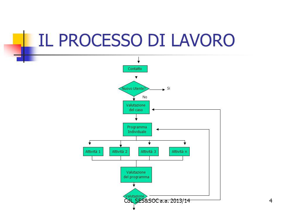5 INCERTEZZE ORGANIZZATIVE Strategica (a chi si rivolge il servizio) Metodologica (come eroghiamo le prestazioni e gli interventi) Risorse (le risorse, non solo finanziarie, a disposizione del servizio) CdL SES&SOC a.a.