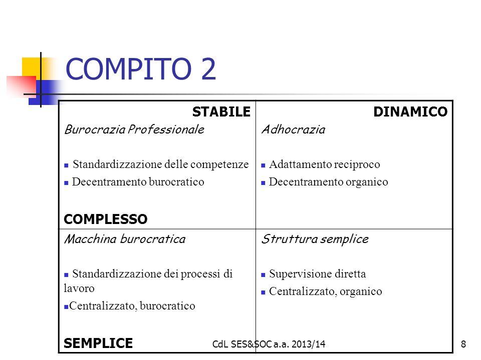 8 COMPITO 2 STABILE Burocrazia Professionale Standardizzazione delle competenze Decentramento burocratico COMPLESSO DINAMICO Adhocrazia Adattamento re