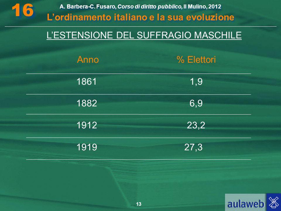13 A. Barbera-C. Fusaro, Corso di diritto pubblico, Il Mulino, 2012 L'ordinamento italiano e la sua evoluzione A. Barbera-C. Fusaro, Corso di diritto