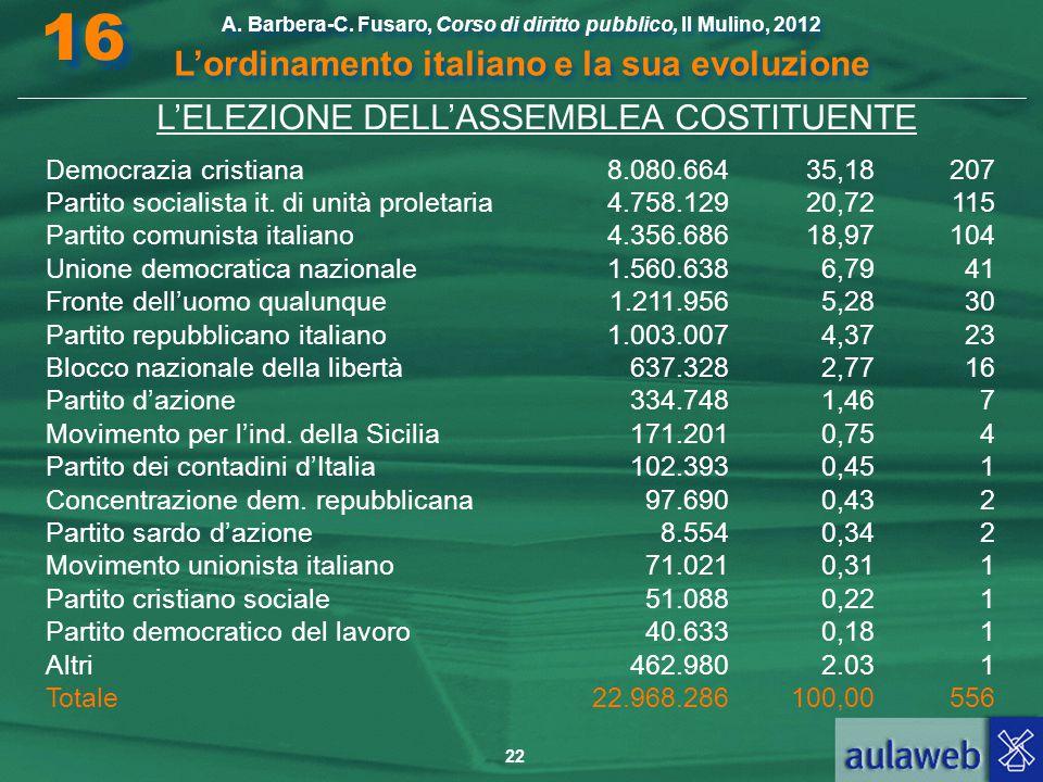 22 A. Barbera-C. Fusaro, Corso di diritto pubblico, Il Mulino, 2012 L'ordinamento italiano e la sua evoluzione A. Barbera-C. Fusaro, Corso di diritto