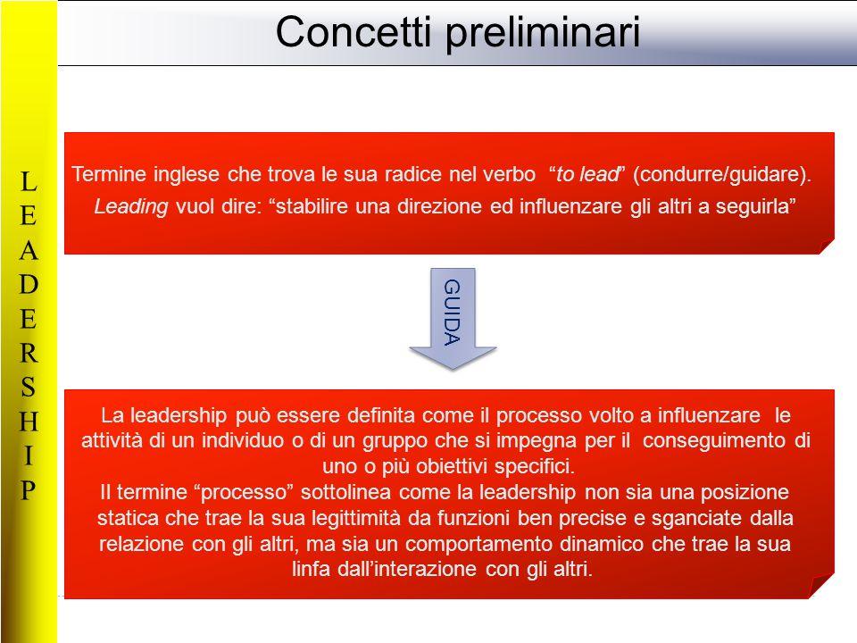Concetti preliminari LEADERSHIPLEADERSHIP GUIDA Termine inglese che trova le sua radice nel verbo to lead (condurre/guidare).