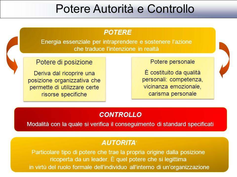 Leadership e Management Manager Leader 1.Enfatizza la razionalità e il controllo 2.Ha un'attitudine impersonale verso il raggiungimento degli obiettivi 3.Calcola, pianifica e riduce le tensioni 1.Guida il lavoro che le altre persone fanno 2.Ha un'attitudine personale e attiva verso i traguardi 3.Sviluppa nuovi approcci ai problemi