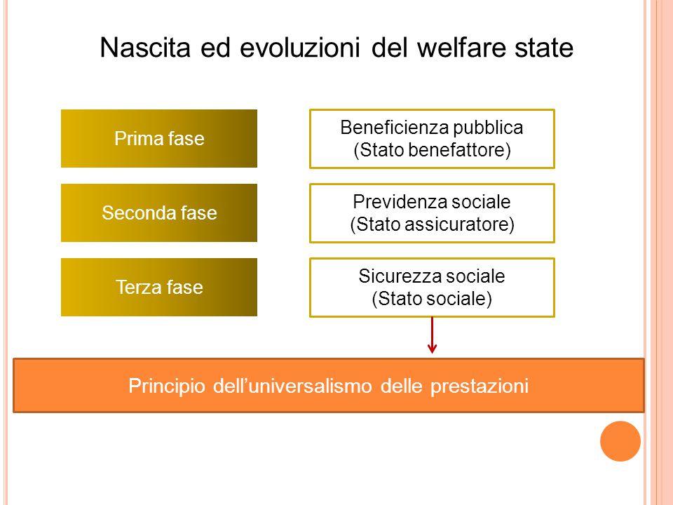 Prima fase Beneficienza pubblica (Stato benefattore) Seconda fase Terza fase Previdenza sociale (Stato assicuratore) Sicurezza sociale (Stato sociale)