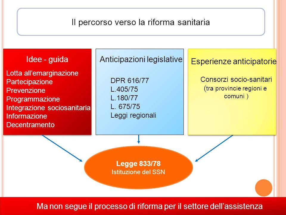 Il percorso verso la riforma sanitaria Idee - guida Lotta all'emarginazione Partecipazione Prevenzione Programmazione Integrazione sociosanitaria Info