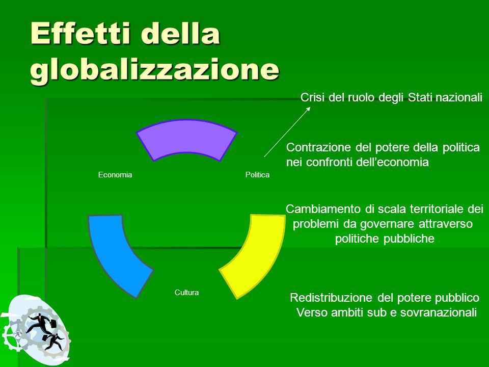 Effetti della globalizzazione Politica Cultura Economia Crisi del ruolo degli Stati nazionali Contrazione del potere della politica nei confronti dell