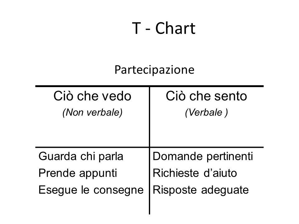 T - Chart Ciò che vedo (Non verbale) Ciò che sento (Verbale ) Guarda chi parla Prende appunti Esegue le consegne Domande pertinenti Richieste d'aiuto Risposte adeguate Partecipazione