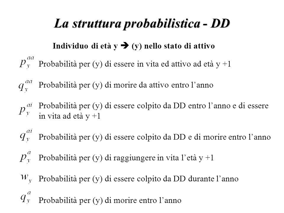La struttura probabilistica - DD Probabilità per (y) di essere in vita ed attivo ad età y +1 Probabilità per (y) di morire da attivo entro l'anno Probabilità per (y) di essere colpito da DD entro l'anno e di essere in vita ad età y +1 Probabilità per (y) di essere colpito da DD e di morire entro l'anno Probabilità per (y) di raggiungere in vita l'età y +1 Probabilità per (y) di essere colpito da DD durante l'anno Probabilità per (y) di morire entro l'anno Individuo di età y  (y) nello stato di attivo