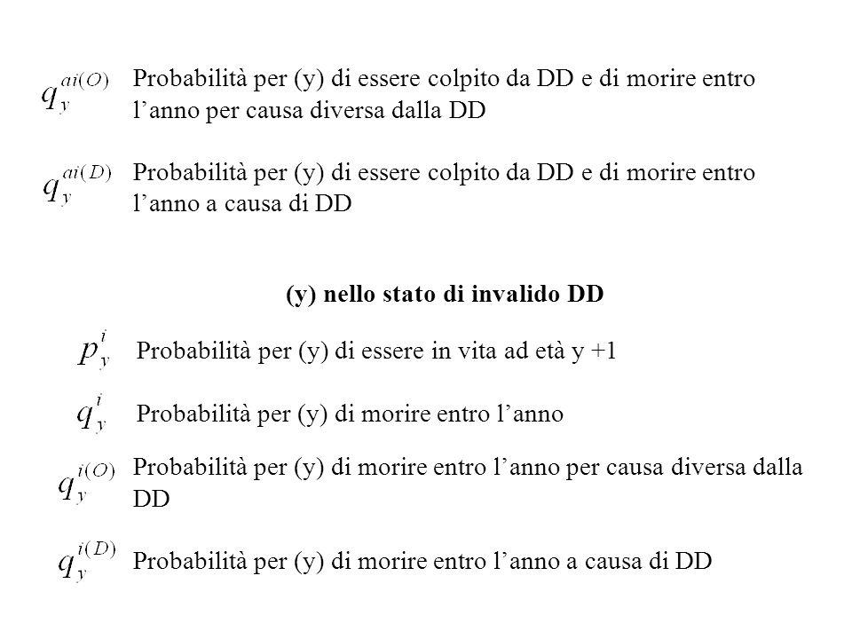 Probabilità per (y) di essere in vita ad età y +1 Probabilità per (y) di morire entro l'anno (y) nello stato di invalido DD Probabilità per (y) di essere colpito da DD e di morire entro l'anno per causa diversa dalla DD Probabilità per (y) di essere colpito da DD e di morire entro l'anno a causa di DD Probabilità per (y) di morire entro l'anno per causa diversa dalla DD Probabilità per (y) di morire entro l'anno a causa di DD
