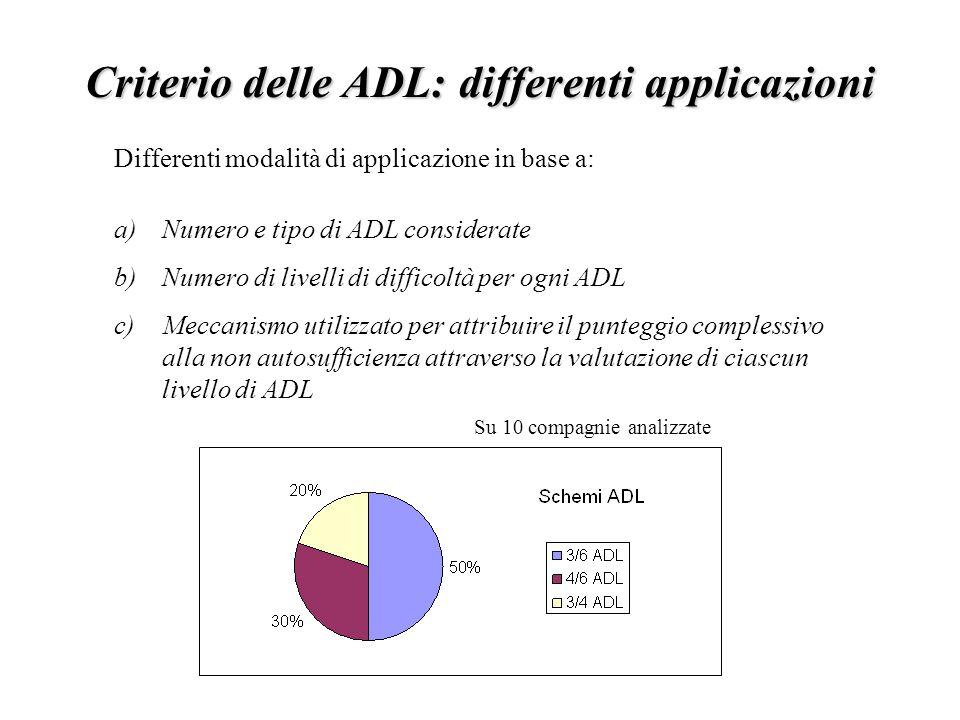 Criterio delle ADL: differenti applicazioni Differenti modalità di applicazione in base a: a)Numero e tipo di ADL considerate b)Numero di livelli di difficoltà per ogni ADL c)Meccanismo utilizzato per attribuire il punteggio complessivo alla non autosufficienza attraverso la valutazione di ciascun livello di ADL Su 10 compagnie analizzate