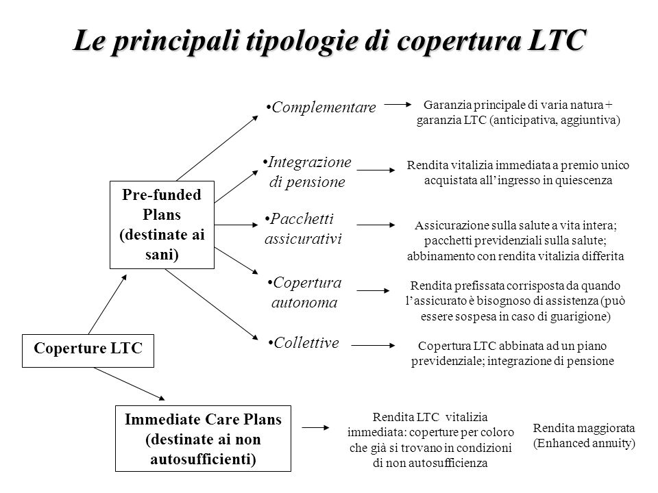 Coperture LTC Pre-funded Plans (destinate ai sani) Immediate Care Plans (destinate ai non autosufficienti) Complementare Garanzia principale di varia