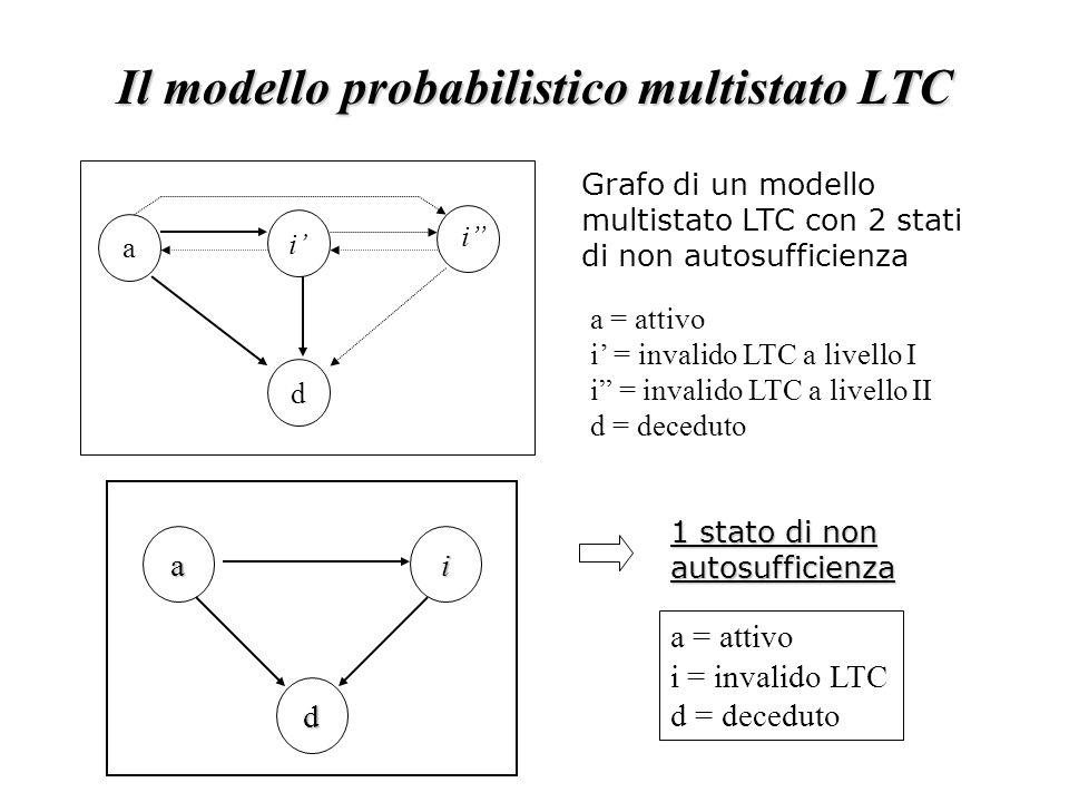 Il modello probabilistico multistato LTC a = attivo i' = invalido LTC a livello I i = invalido LTC a livello II d = deceduto Grafo di un modello multistato LTC con 2 stati di non autosufficienza a d i' i a = attivo i = invalido LTC d = deceduto 1 stato di non autosufficienza ai d