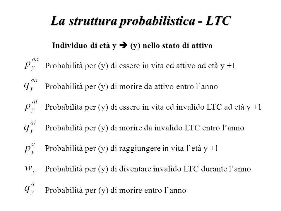 La struttura probabilistica - LTC Probabilità per (y) di essere in vita ed attivo ad età y +1 Probabilità per (y) di morire da attivo entro l'anno Probabilità per (y) di essere in vita ed invalido LTC ad età y +1 Probabilità per (y) di morire da invalido LTC entro l'anno Probabilità per (y) di raggiungere in vita l'età y +1 Probabilità per (y) di diventare invalido LTC durante l'anno Probabilità per (y) di morire entro l'anno Individuo di età y  (y) nello stato di attivo