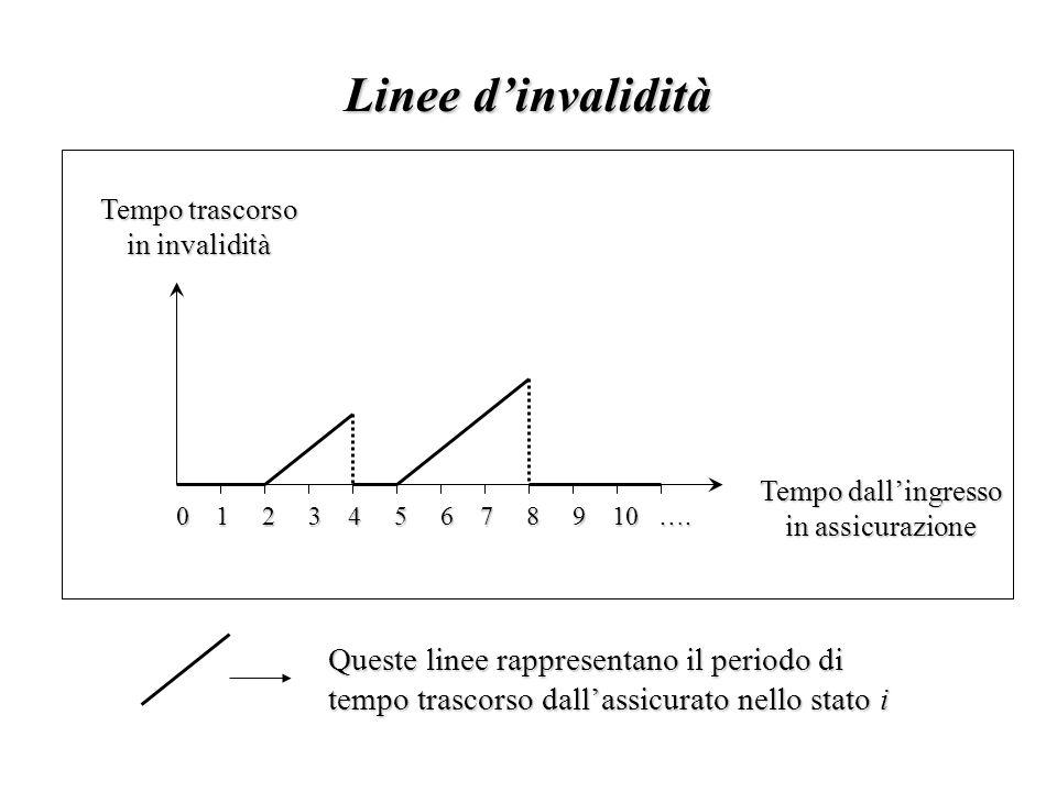 Linee d'invalidità 0 1 2 3 4 5 6 7 8 9 10 ….0 1 2 3 4 5 6 7 8 9 10 ….