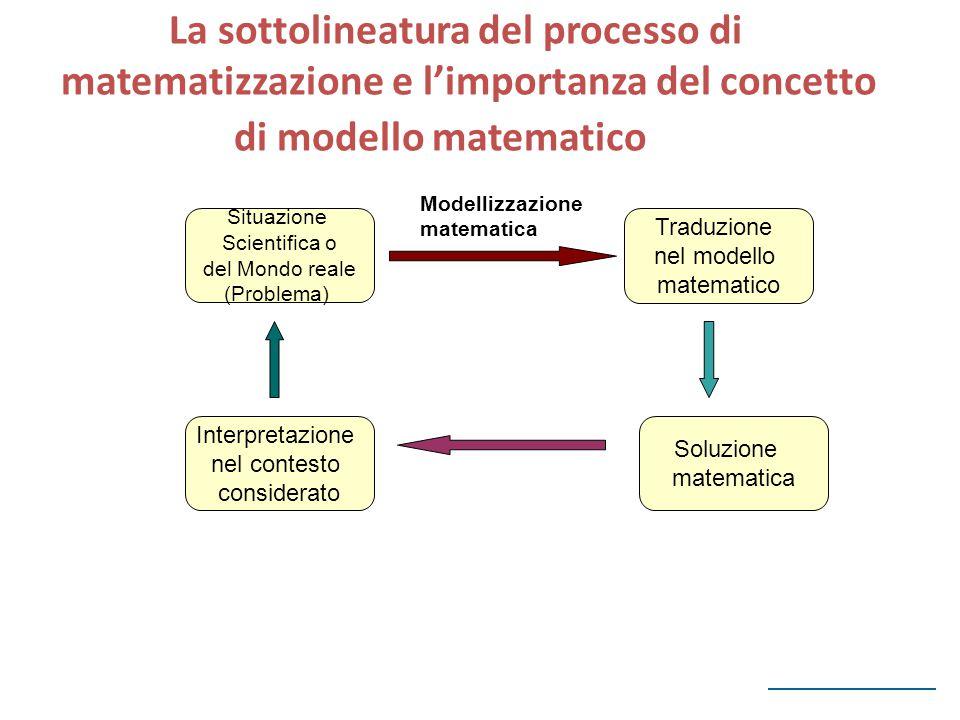Situazione Scientifica o del Mondo reale (Problema) Traduzione nel modello matematico Interpretazione nel contesto considerato Soluzione matematica 2