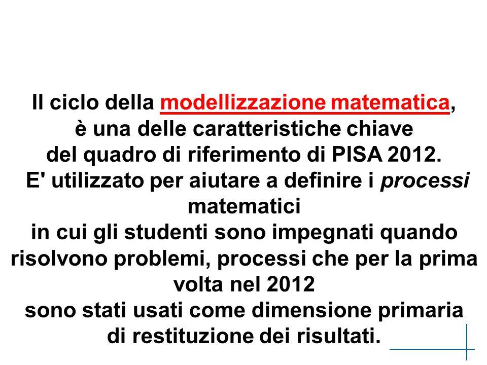 Il ciclo della modellizzazione matematica, è una delle caratteristiche chiave del quadro di riferimento di PISA 2012. E' utilizzato per aiutare a defi
