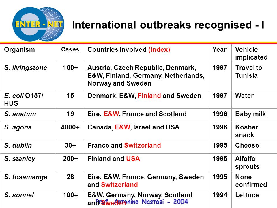 Prof. Antonino Nastasi - 2004 International outbreaks recognised - I Organism Cases Countries involved (index)YearVehicle implicated S. livingstone100