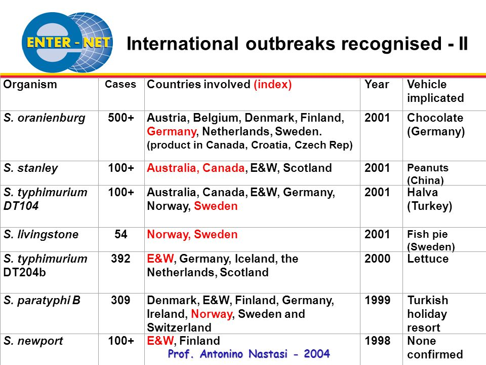 Prof. Antonino Nastasi - 2004 International outbreaks recognised - II Organism Cases Countries involved (index)YearVehicle implicated S. oranienburg50