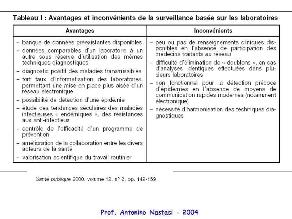 Prof. Antonino Nastasi - 2004