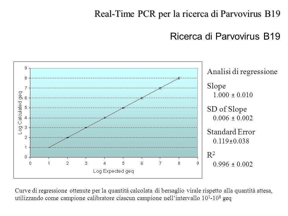 Ricerca di Parvovirus B19 Analisi di regressione Slope 1.000  0.010 SD of Slope 0.006  0.002 Standard Error 0.119  0.038 R 2 0.996  0.002 Curve di