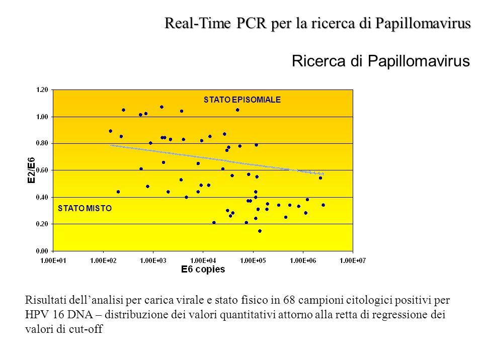 Ricerca di Papillomavirus Real-Time PCR per la ricerca di Papillomavirus STATO EPISOMIALE STATO MISTO Risultati dell'analisi per carica virale e stato
