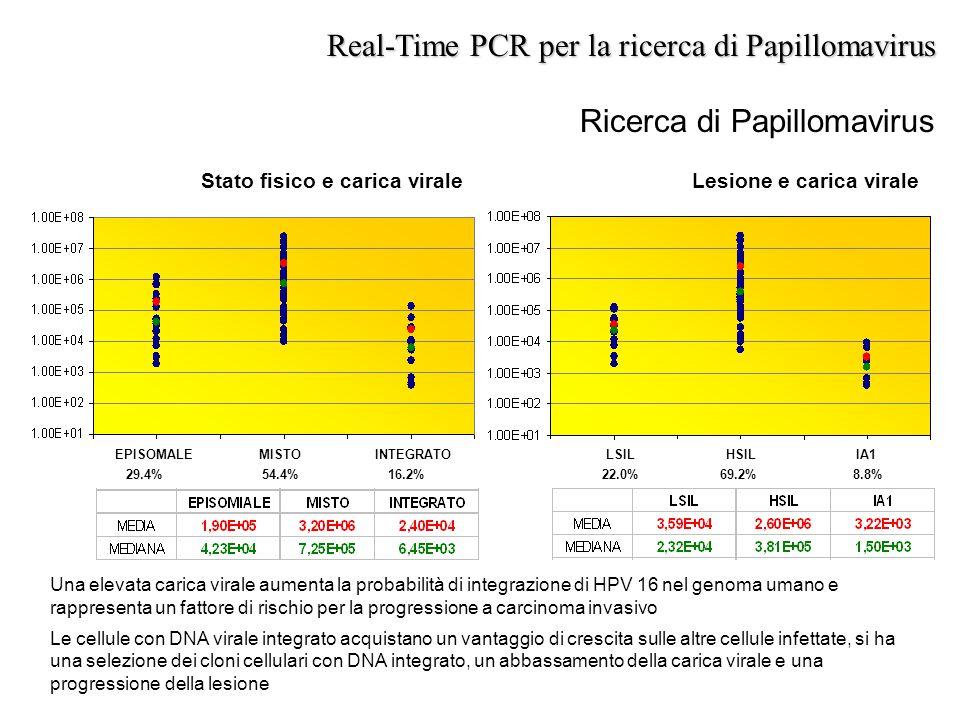Ricerca di Papillomavirus Real-Time PCR per la ricerca di Papillomavirus Stato fisico e carica viraleLesione e carica virale EPISOMALE MISTO INTEGRATO