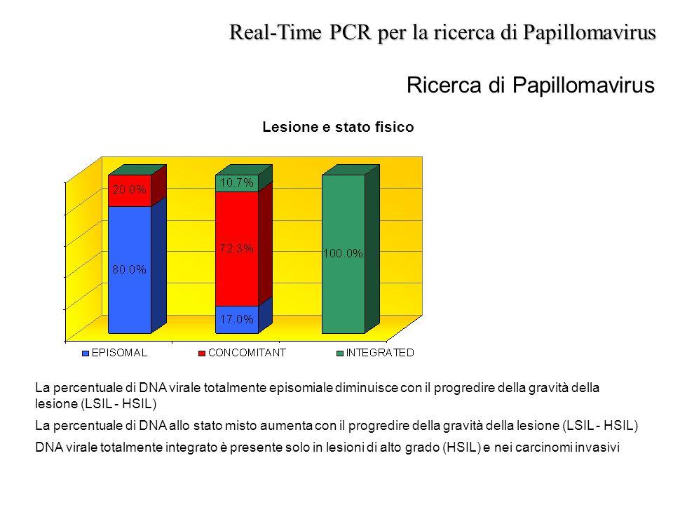 Ricerca di Papillomavirus Real-Time PCR per la ricerca di Papillomavirus Lesione e stato fisico La percentuale di DNA virale totalmente episomiale dim