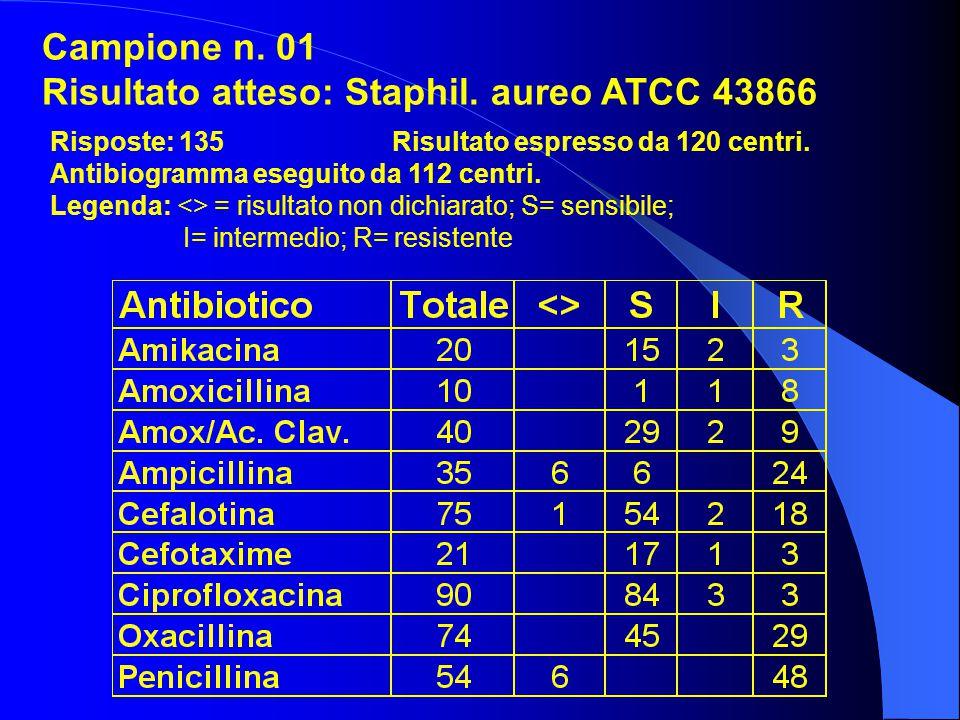 Campione n. 01 Risultato atteso: Staphil. aureo ATCC 43866 Risposte: 135 Risultato espresso da 120 centri. Antibiogramma eseguito da 112 centri. Legen