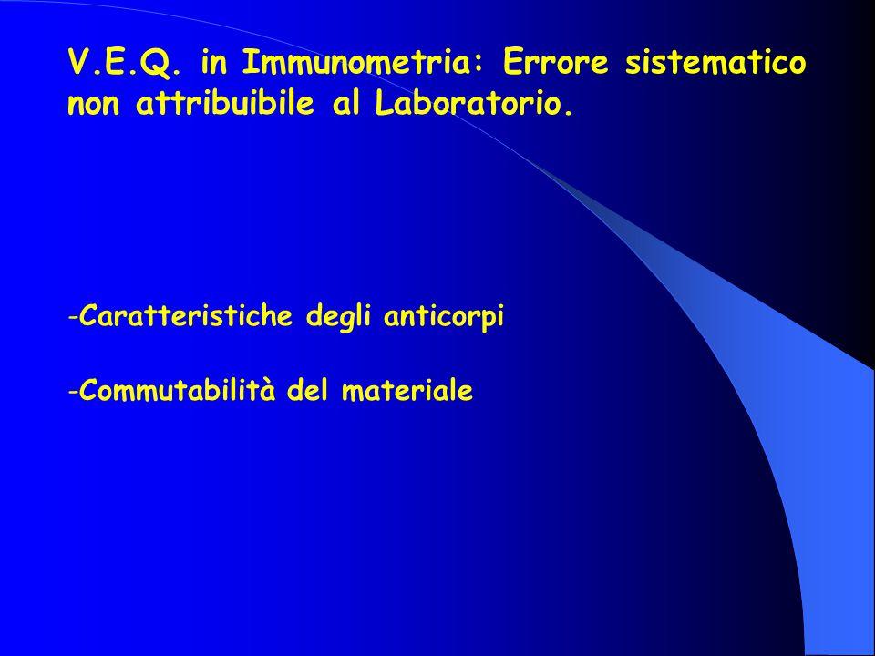 V.E.Q.in Immunometria: Errore sistematico non attribuibile al Laboratorio.