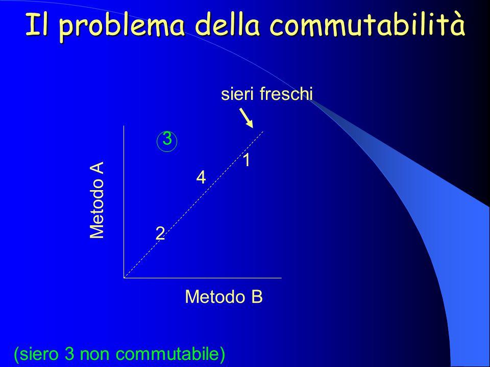 Il problema della commutabilità (siero 3 non commutabile) sieri freschi Metodo B Metodo A 1 2 3 4