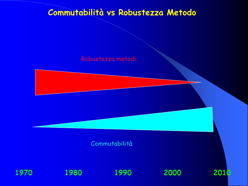 Commutabilità Robustezza metodi Commutabilità vs Robustezza Metodo 19701980199020002010