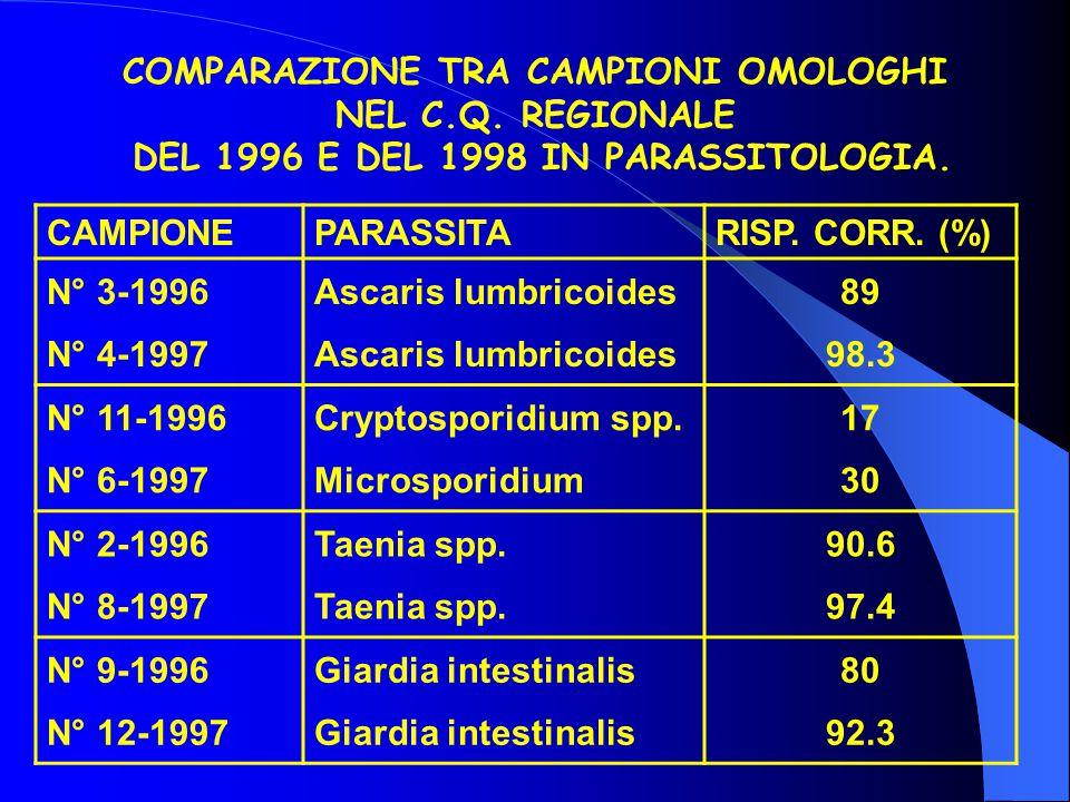 COMPARAZIONE TRA CAMPIONI OMOLOGHI NEL C.Q. REGIONALE DEL 1996 E DEL 1998 IN PARASSITOLOGIA. CAMPIONEPARASSITARISP. CORR. (%) N° 3-1996 N° 4-1997 Asca