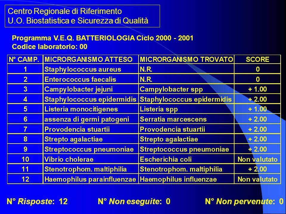 Centro Regionale di Riferimento U.O. Biostatistica e Sicurezza di Qualità Programma V.E.Q. BATTERIOLOGIA Ciclo 2000 - 2001 Codice laboratorio: 00 N° R