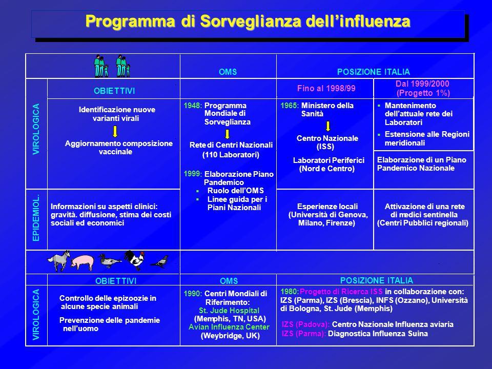 Programma di Sorveglianza dell'influenza 1980: Progetto di Ricerca ISS in collaborazione con: IZS (Parma), IZS (Brescia), INFS (Ozzano), Università di Bologna, St.