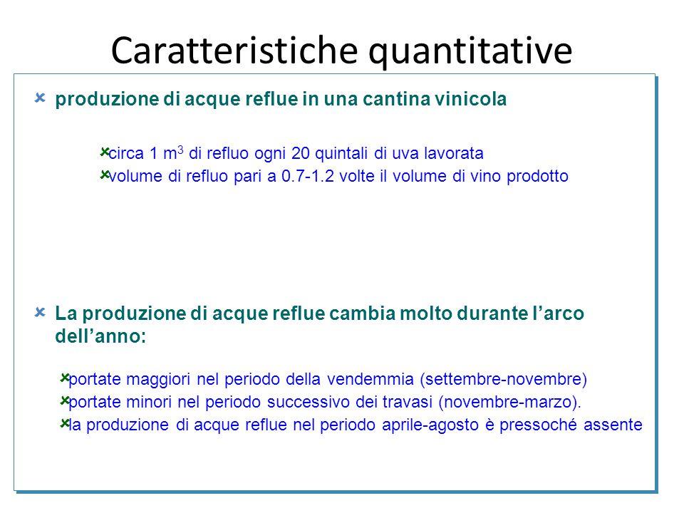 produzione di acque reflue in una cantina vinicola  La produzione di acque reflue cambia molto durante l'arco dell'anno:  circa 1 m 3 di refluo og