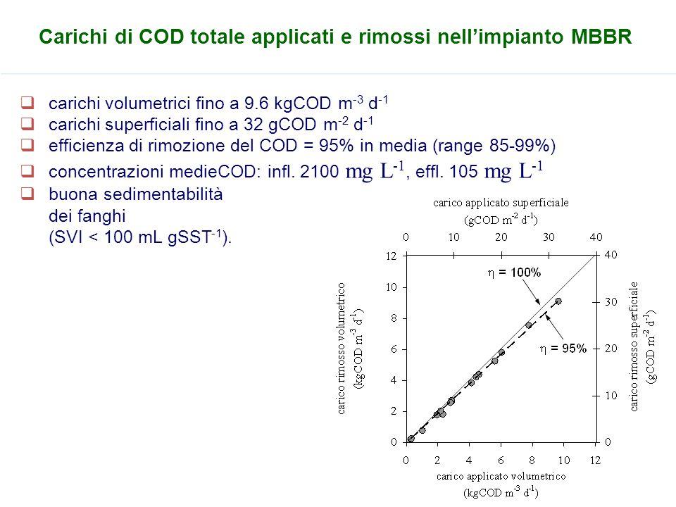 Carichi di COD totale applicati e rimossi nell'impianto MBBR  carichi volumetrici fino a 9.6 kgCOD m -3 d -1  carichi superficiali fino a 32 gCOD m