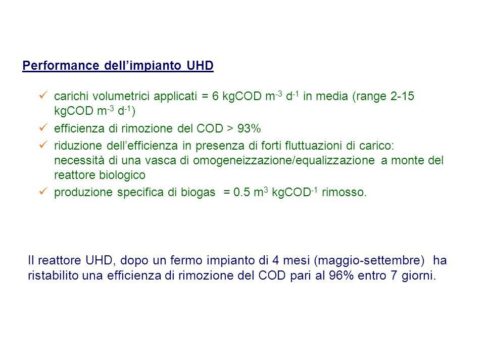 Performance dell'impianto UHD carichi volumetrici applicati = 6 kgCOD m -3 d -1 in media (range 2-15 kgCOD m -3 d -1 ) efficienza di rimozione del COD