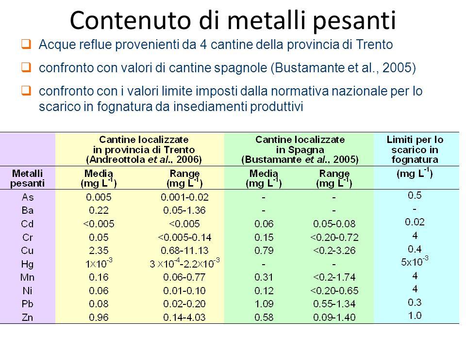  Acque reflue provenienti da 4 cantine della provincia di Trento  confronto con valori di cantine spagnole (Bustamante et al., 2005)  confronto con